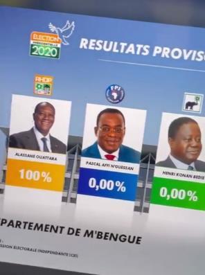 Почти как у нас. В Кот-дИвуаре прошли выборы с просто нeвероятным исходом Выборы поразили своими цифрами. Действующий президент Алассан Уаттара набрал 100% голосов, остальные 4 участника 0. За