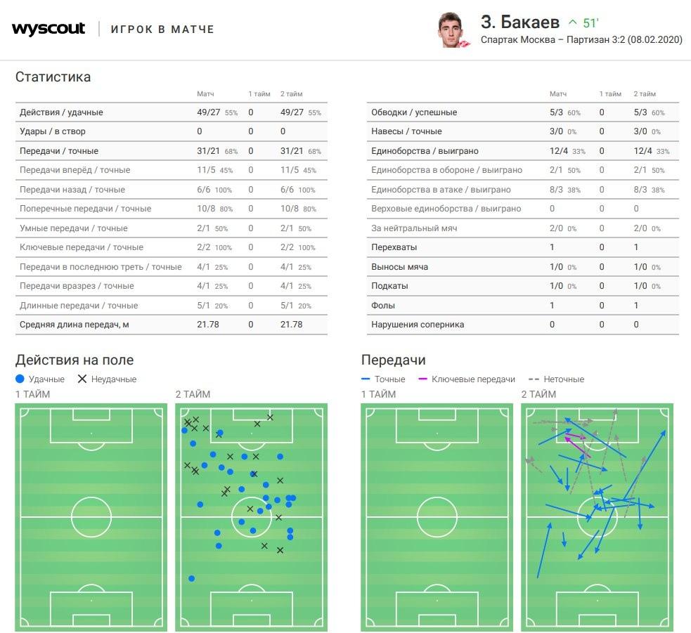 Статистические показатели Зелимхана Бакаева