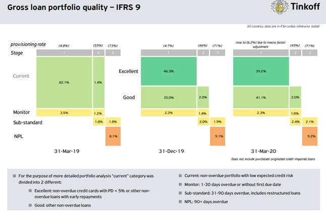 TCS Group Holding: отчет за 1 квартал 2020 года., изображение №12