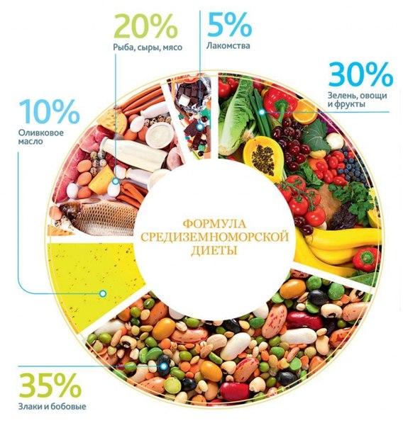 Меню Средиземноморской Диеты С Фото. Средиземноморская диета — варианты диеты, польза, профилактика и отзывы диетологов (125 фото и видео)