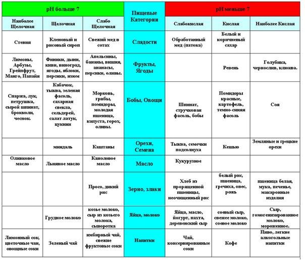 Примерное меню диеты при псориазе