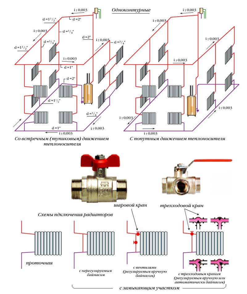 Однотрубная система отопления своими руками, изображение №4