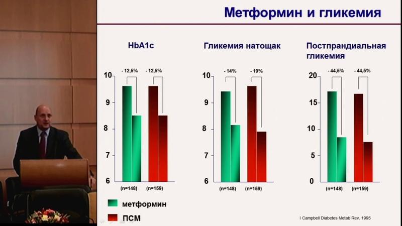 Стратегия применения метформина в повседневной практике Рекомендации и руководства Зилов А В 2017