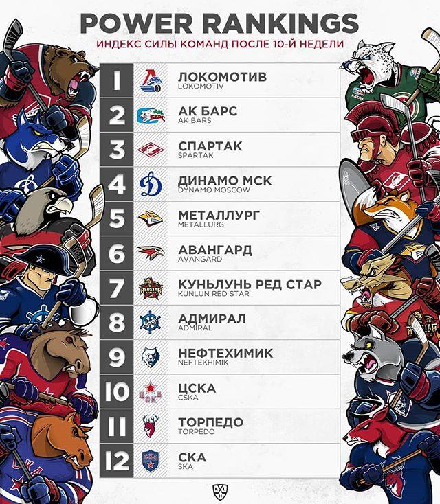 КХЛ представила рейтинг лучших команд лиги на данный момент. «Спартак» – 3-й