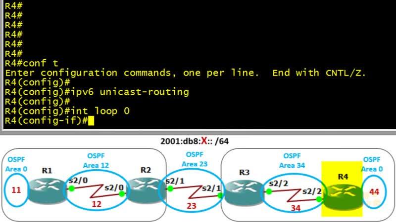14 IPv6 OSPFv3 Virtual link
