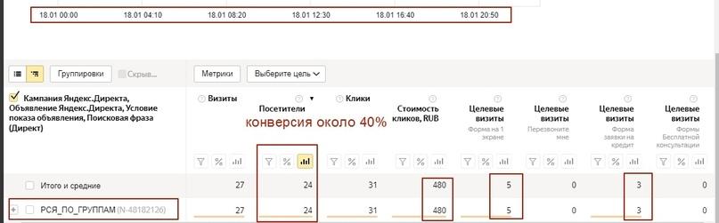 [Кейс] Яндекс.Директ для кредитных брокеров. Как получить в 3 раза больше заявок, изображение №15