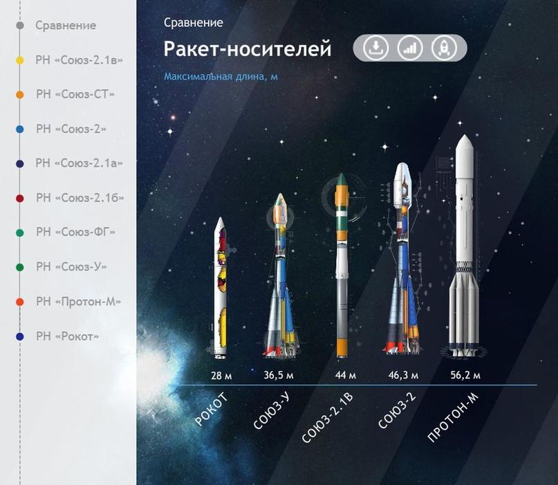 Falcon 9 самая-самая… Есть и другие «скакуны» в конюшне. Инфографика от Роскосмоса., изображение №3