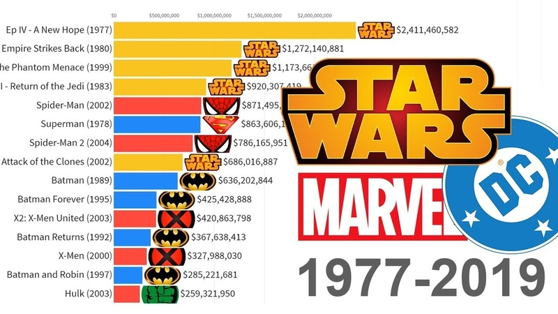 Star Wars vs Marvel vs DC Most Money Grossing Movies 1977 2019