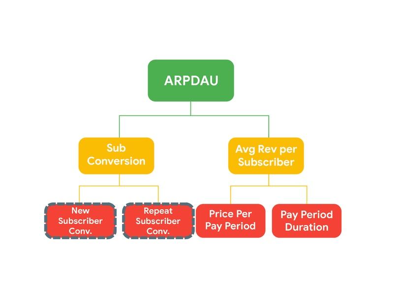 KPI гайд для приложений и игр в Google Play: управление поведением покупателя с помощью подписок, изображение №3