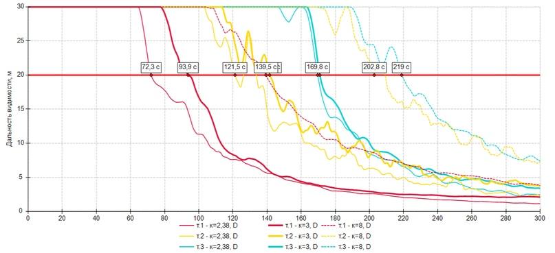 Влияние различных параметров на результаты расчета, изображение №23