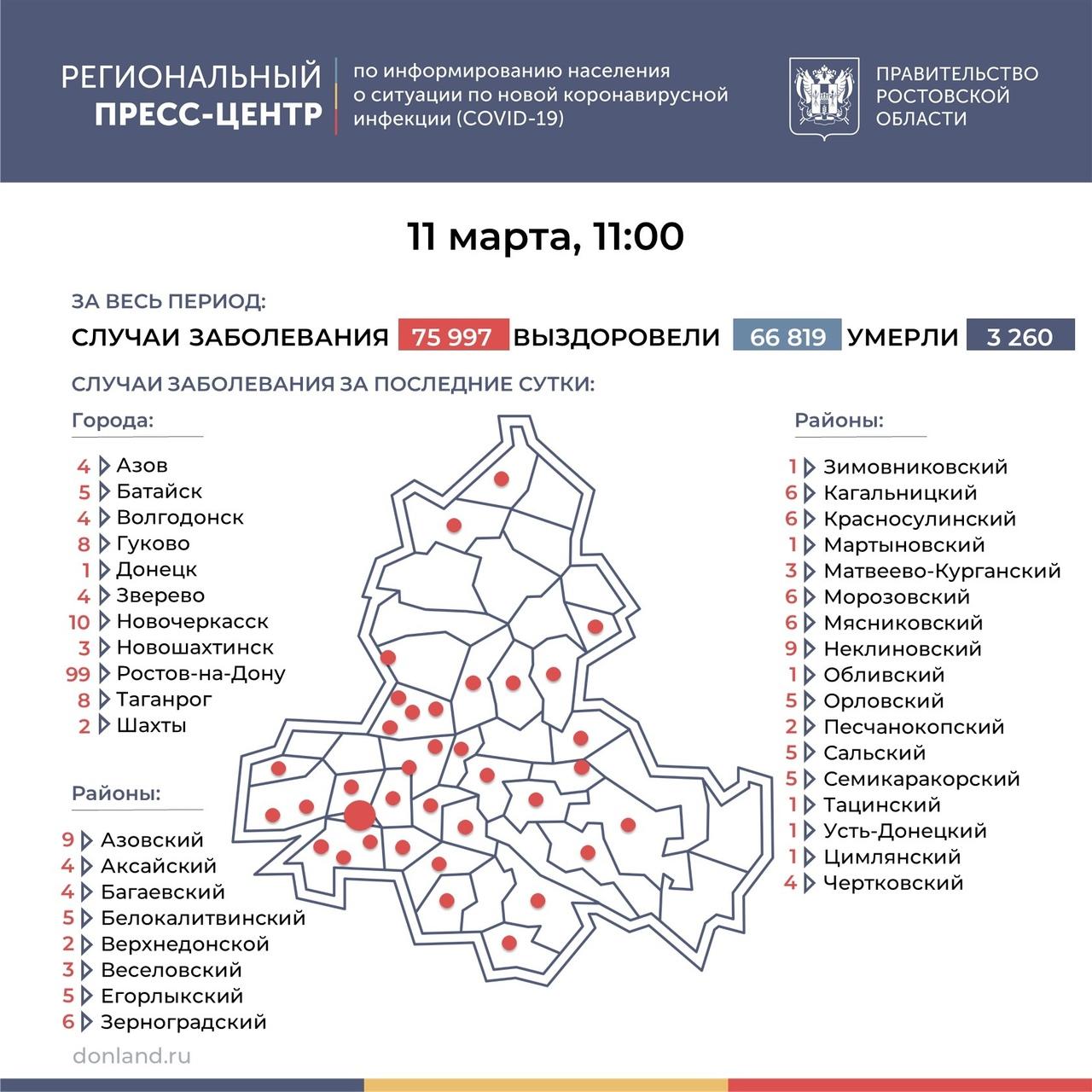 На Дону число инфицированных COVID-19 снизилось до 249, в Таганроге 8 новых случаев