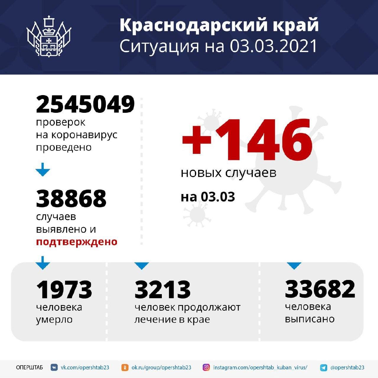 За сутки в регионе подтвердили 146 случаев COVID-19⠀Возраст...
