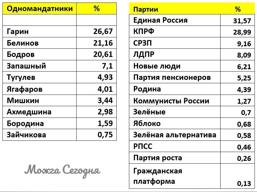 Результаты выборов в Можге 202145% можгинцев приняли