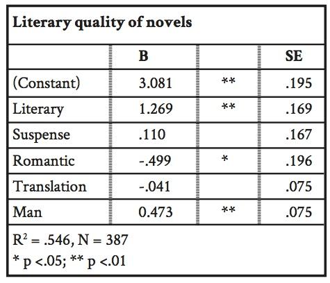 Значение B — регрессионный коэффициент, который показывает здесь, насколько сильно и в какую сторону меняется оценка качества в зависимости от каждого признака. Мужское авторство дает сильную положительную прибавку к оценке (даже с учетом всех остальных показателей).